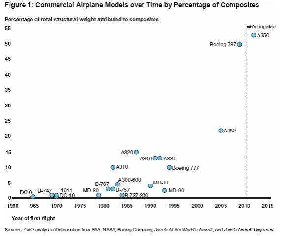 The Use of Composites in Aircraft Construction | Words, By