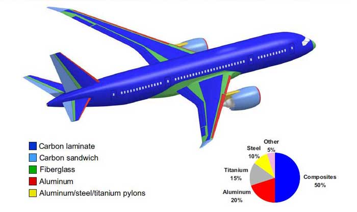use of composites for aircraft primary Use of the mar-lin criteria to determine the  fast growing use of composites in aircraft and  to determine the influence of porosity on the.
