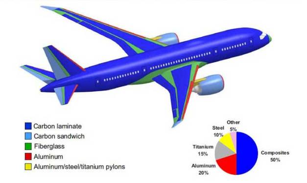 Material used in the Boeing 787